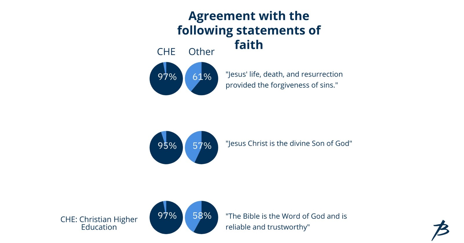 Comparison of CHE students and non-CHE students on key statements of the Christian faith. Source: Renegotiating Faith